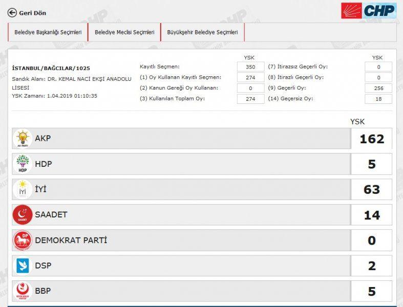 İstanbul´da yeniden sayılacak 51 sandıkta AK Parti ve CHP´ye çıkan oya bakın - Sayfa 5