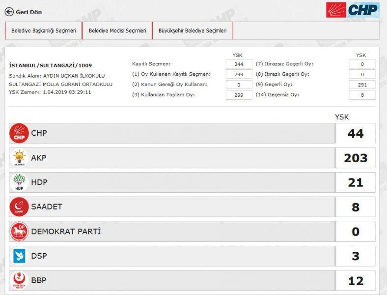 İstanbul´da yeniden sayılacak 51 sandıkta AK Parti ve CHP´ye çıkan oya bakın - Sayfa 36