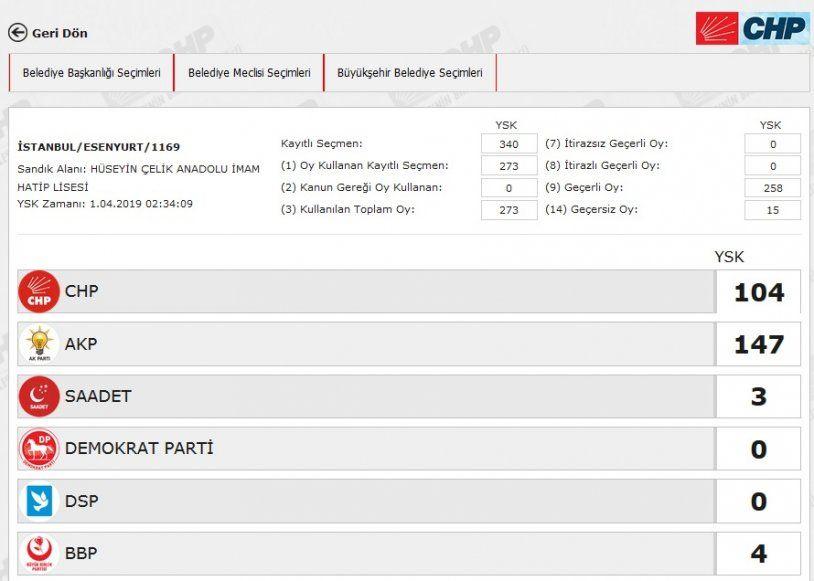 İstanbul´da yeniden sayılacak 51 sandıkta AK Parti ve CHP´ye çıkan oya bakın - Sayfa 16