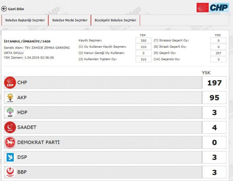 İstanbul´da yeniden sayılacak 51 sandıkta AK Parti ve CHP´ye çıkan oya bakın - Sayfa 43