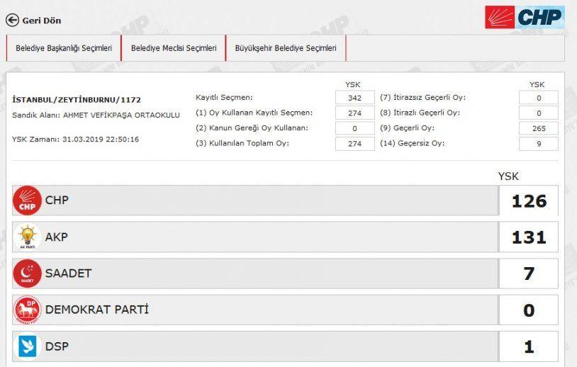 İstanbul´da yeniden sayılacak 51 sandıkta AK Parti ve CHP´ye çıkan oya bakın - Sayfa 48