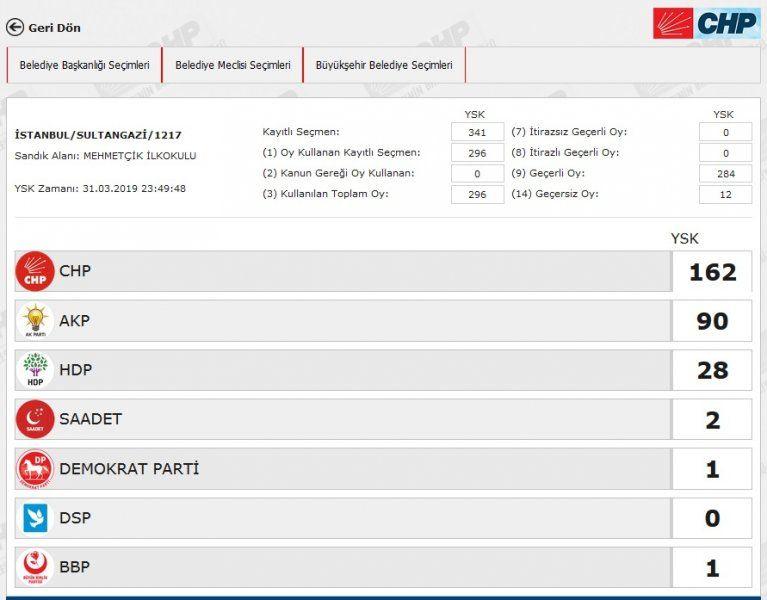 İstanbul´da yeniden sayılacak 51 sandıkta AK Parti ve CHP´ye çıkan oya bakın - Sayfa 37