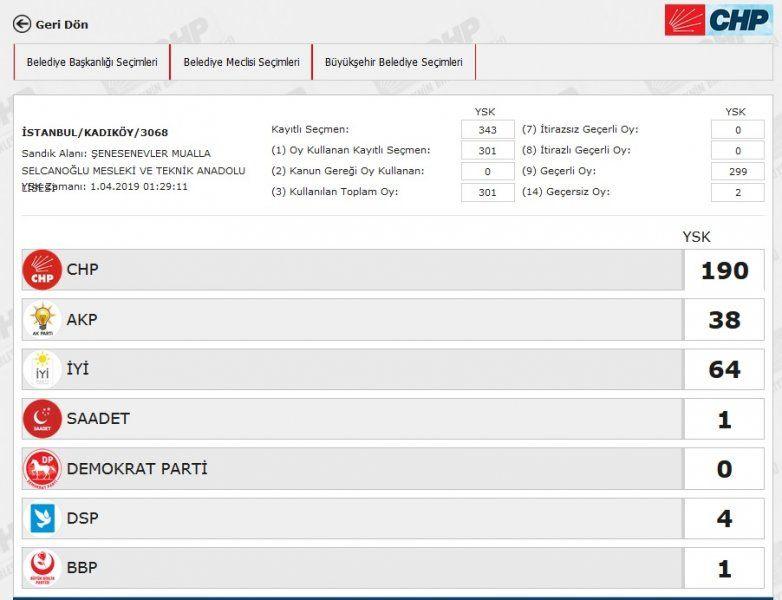 İstanbul´da yeniden sayılacak 51 sandıkta AK Parti ve CHP´ye çıkan oya bakın - Sayfa 26