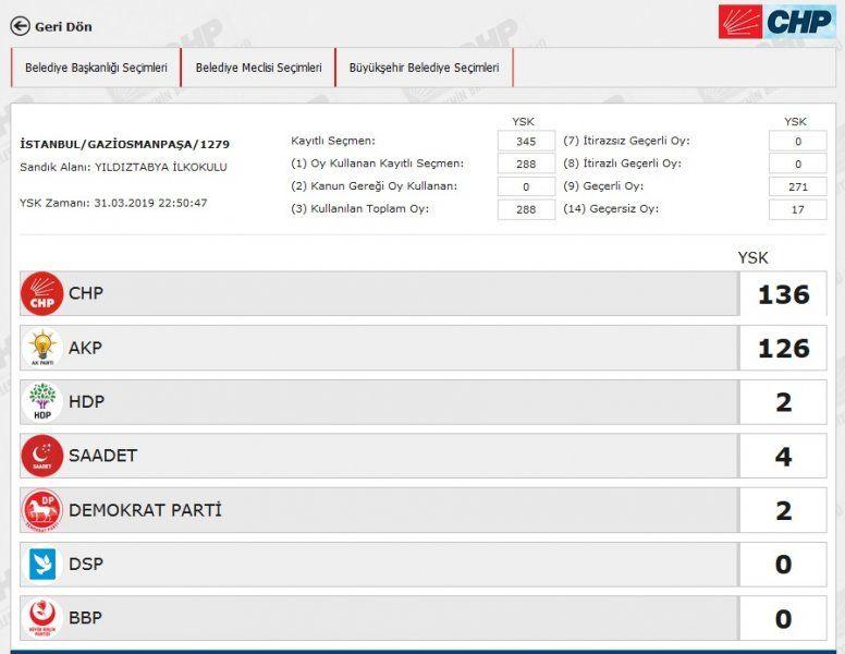 İstanbul´da yeniden sayılacak 51 sandıkta AK Parti ve CHP´ye çıkan oya bakın - Sayfa 22