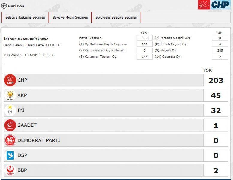 İstanbul´da yeniden sayılacak 51 sandıkta AK Parti ve CHP´ye çıkan oya bakın - Sayfa 25