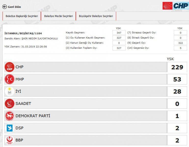 İstanbul´da yeniden sayılacak 51 sandıkta AK Parti ve CHP´ye çıkan oya bakın - Sayfa 13