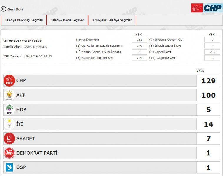 İstanbul´da yeniden sayılacak 51 sandıkta AK Parti ve CHP´ye çıkan oya bakın - Sayfa 20