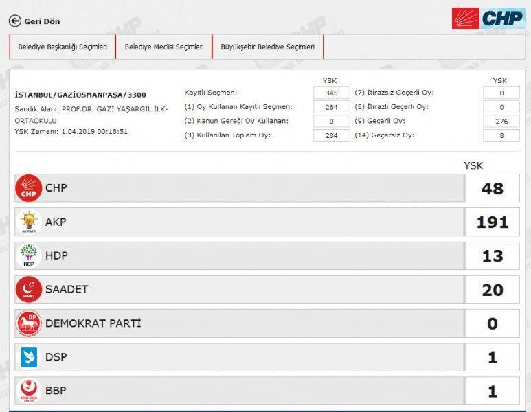 İstanbul´da yeniden sayılacak 51 sandıkta AK Parti ve CHP´ye çıkan oya bakın - Sayfa 23