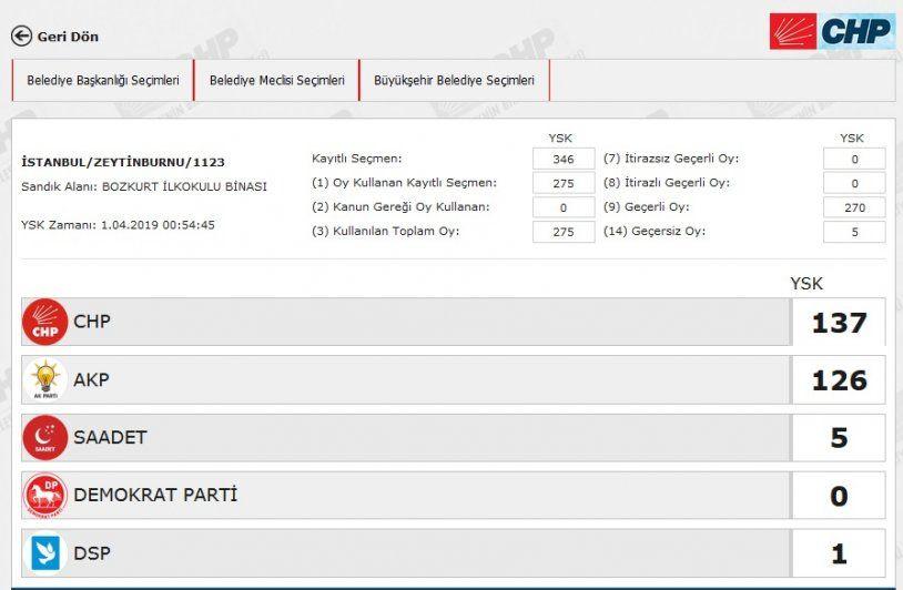 İstanbul´da yeniden sayılacak 51 sandıkta AK Parti ve CHP´ye çıkan oya bakın - Sayfa 47