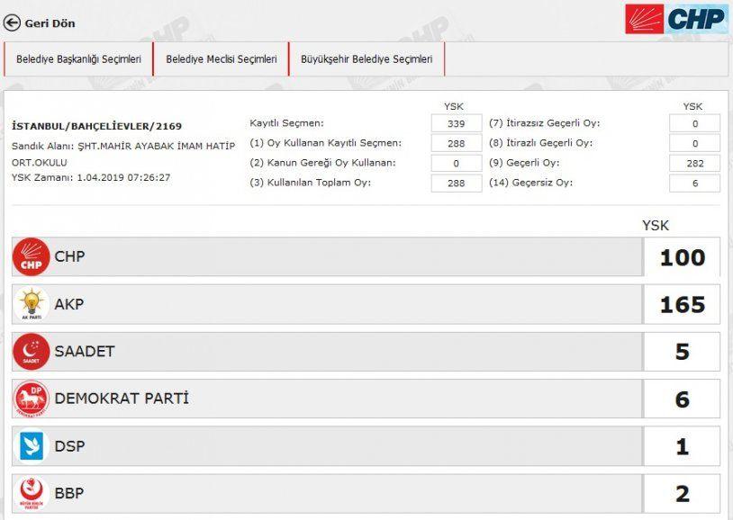 İstanbul´da yeniden sayılacak 51 sandıkta AK Parti ve CHP´ye çıkan oya bakın - Sayfa 10