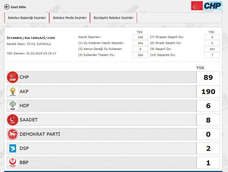 İstanbul´da yeniden sayılacak 51 sandıkta AK Parti ve CHP´ye çıkan oya bakın - Sayfa 38