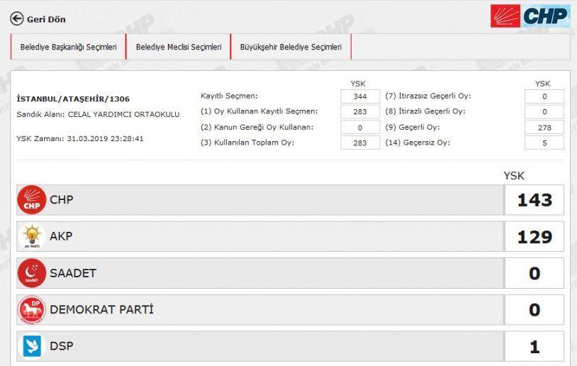İstanbul´da yeniden sayılacak 51 sandıkta AK Parti ve CHP´ye çıkan oya bakın - Sayfa 2