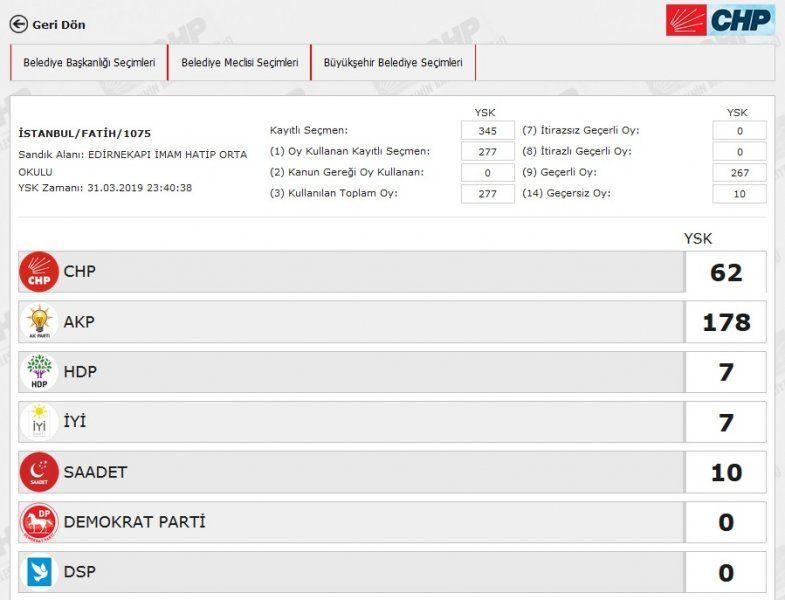 İstanbul´da yeniden sayılacak 51 sandıkta AK Parti ve CHP´ye çıkan oya bakın - Sayfa 21