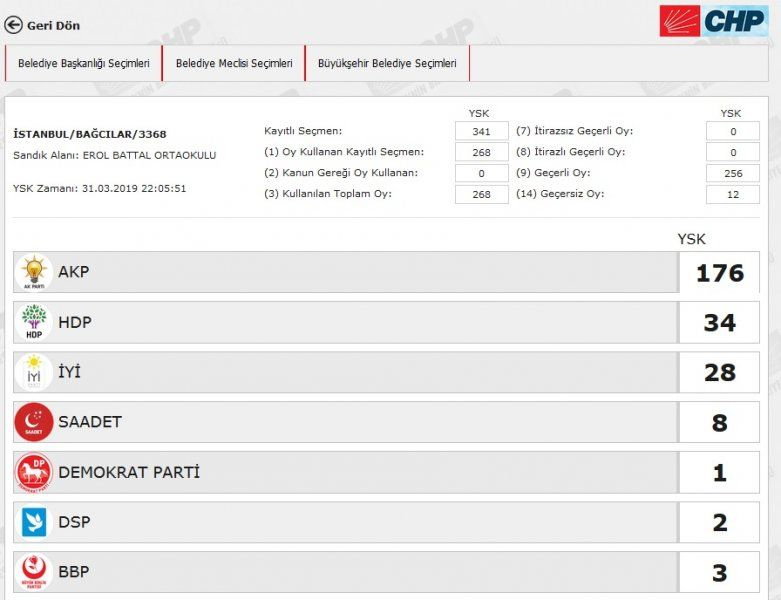 İstanbul´da yeniden sayılacak 51 sandıkta AK Parti ve CHP´ye çıkan oya bakın - Sayfa 9