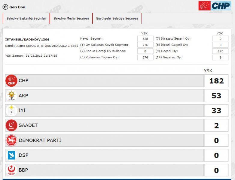 İstanbul´da yeniden sayılacak 51 sandıkta AK Parti ve CHP´ye çıkan oya bakın - Sayfa 24