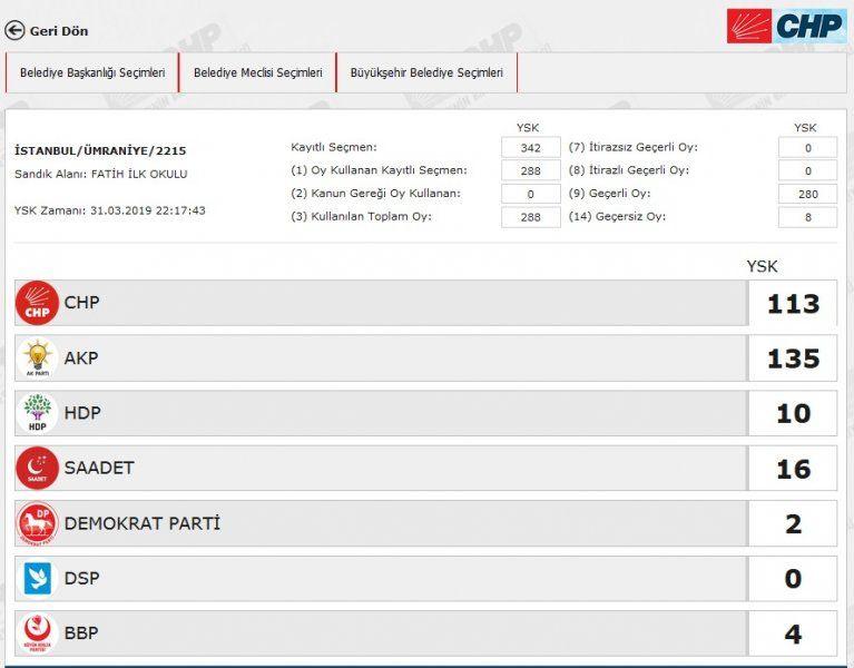 İstanbul´da yeniden sayılacak 51 sandıkta AK Parti ve CHP´ye çıkan oya bakın - Sayfa 41
