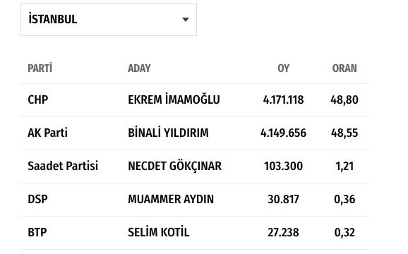 istanbul seçim sonuçları 31 mart 2019