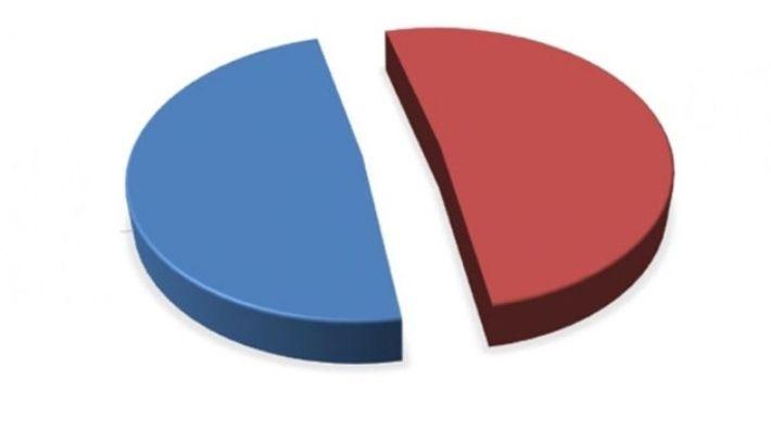 MAK Araştırma son anketi açıkladı! İstanbul'da kim önde - Sayfa 1