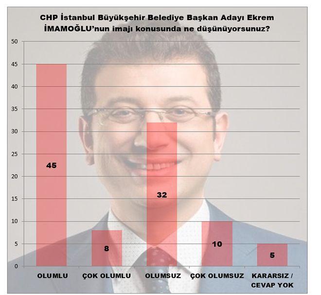 MAK Araştırma son anketi açıkladı! İstanbul'da kim önde - Sayfa 6