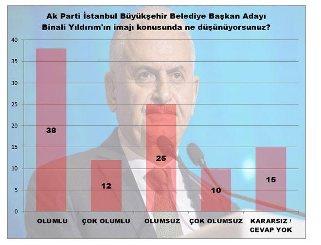 MAK Araştırma son anketi açıkladı! İstanbul'da kim önde - Sayfa 7