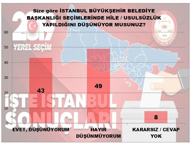 MAK Araştırma son anketi açıkladı! İstanbul'da kim önde - Sayfa 8