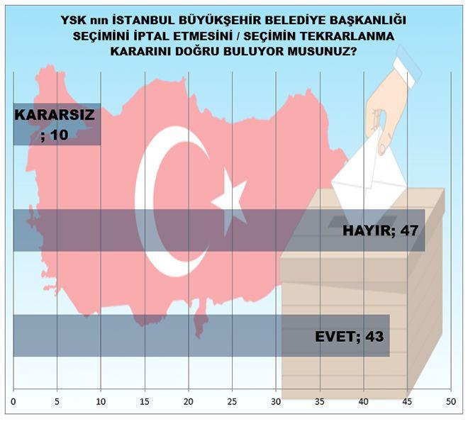 MAK Araştırma son anketi açıkladı! İstanbul'da kim önde - Sayfa 9