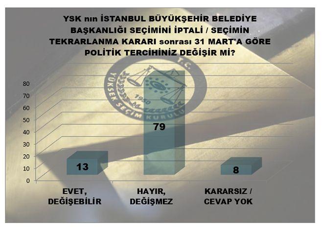 MAK Araştırma son anketi açıkladı! İstanbul'da kim önde - Sayfa 10