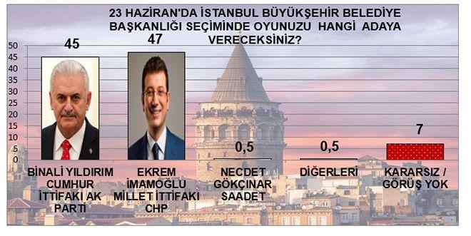 MAK Araştırma son anketi açıkladı! İstanbul'da kim önde - Sayfa 11
