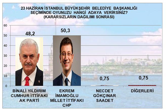 MAK Araştırma son anketi açıkladı! İstanbul'da kim önde - Sayfa 12