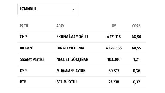 istanbul seçim sonuçları 31 mart