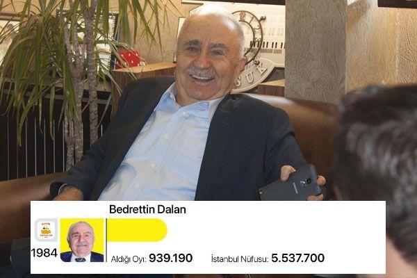 Ekrem İmamoğlu 35 yılın rekorunu kırdı! İstanbul başkanlarının oyuna bakın