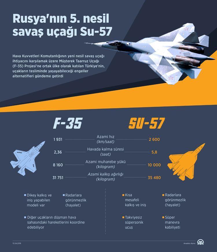F-35 ve Su-57'nin özellikleri