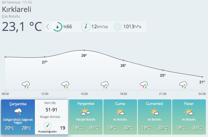 İstanbul, Tekirdağ, Kırklareli! Meteoroloji uyarmıştı şiddetli yağmur bastırdı