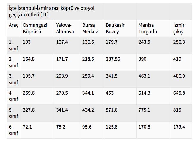 İstanbul izmir otoyolu fiyat listesi araba otobüs kamyon ve tır ücreti - Sayfa 2