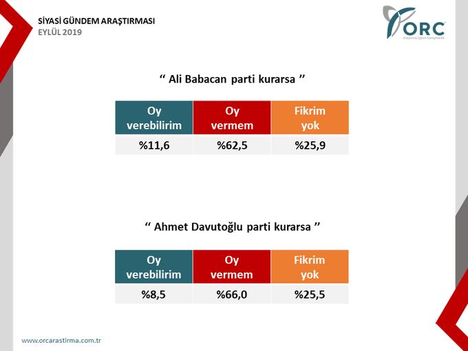 ORC seçim anketi! Ali Babacan ve Ahmet Davutoğlu'nun oyu bomba