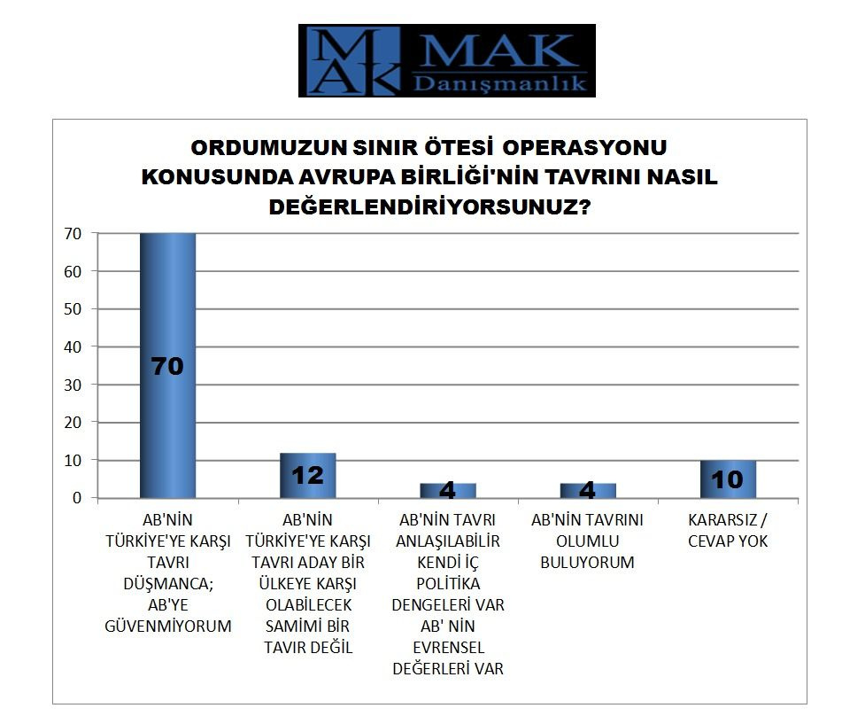 Halkın yüzde kaçı Barış Pınarı Harekatı'na destek veriyor? MAK Danışmanlık'tan bomba anket