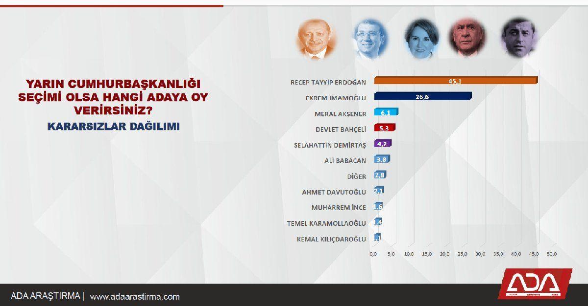 ADA'nın yeni anketinden çarpıcı sonuçlar! Yeni partiler 3'ünü baraj altına itiyor