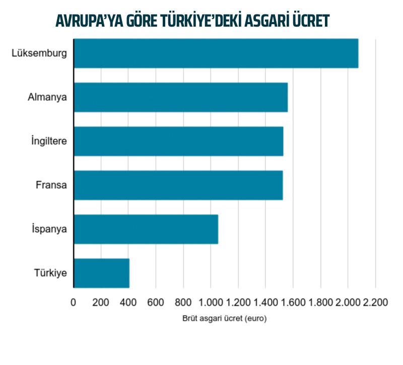 asgari ücret türkiye avrupa ülkeleri