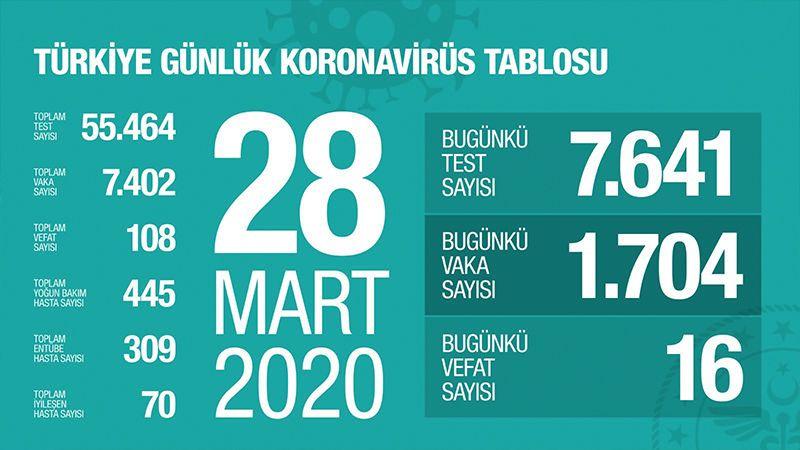 Türkiye'de 184 bin kişi koronavirüs nedeniyle ölebilir! 3 farklı senaryo ve rakam var