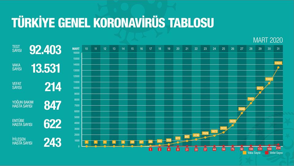 Türkiye coronavirüs hız haritasına bakın! John Hopkins analizi ürküttü