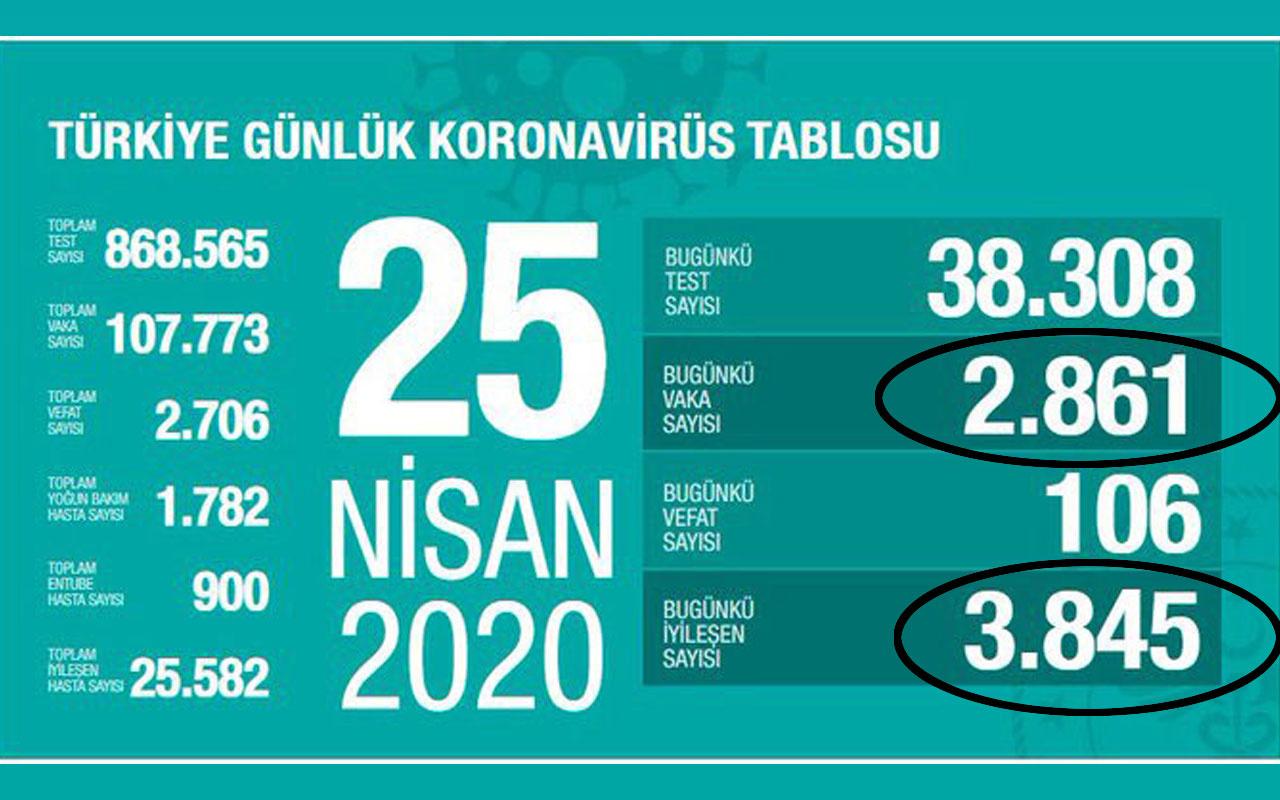Türkiye'de koronaya yakalanların sayısı azalıyor! İşte son rakamlar