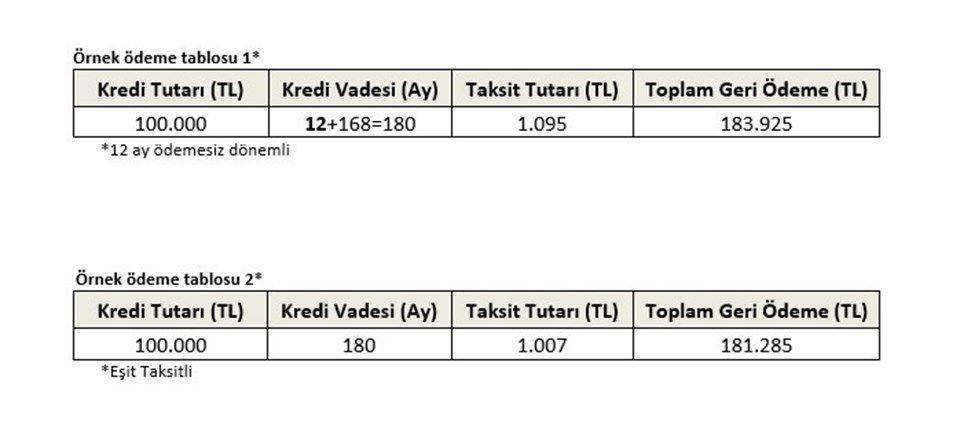 Ziraat bankası, Halkbank ve Vakıfbank konut, araba, mobilya kredisi faiz oranları
