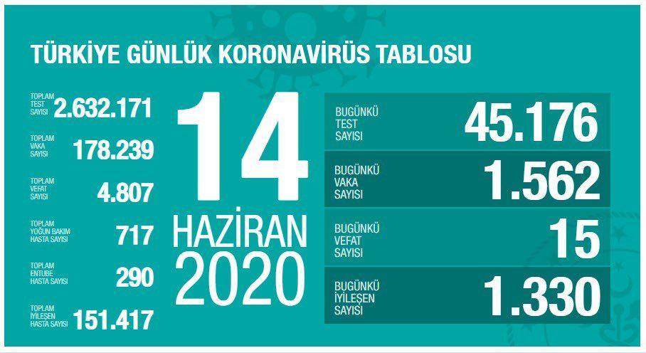 Türkiye'nin koronavirüs vaka sayısı 1 ay önceye döndü korkulan oluyor