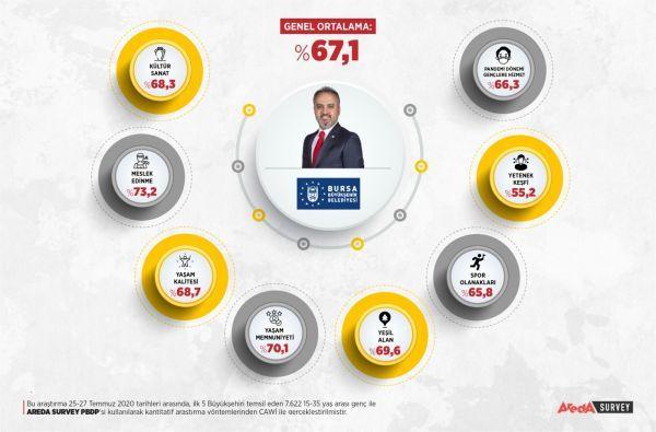 Gençler 5 büyükşehir başkanını oyladı! Alinur Aktaş ilk sırada