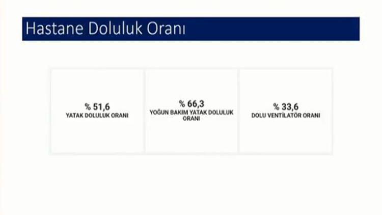 Türkiye'de en çok ve en az koronavirüs olan şehirler açıklandı! Fahrettin Koca söyledi