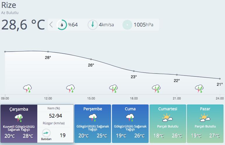 Meteoroloji illeri sıraladı sağanak yağış ve dolu uyarısı yaptı!