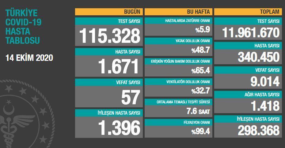 İstanbul'da koronavirüs salgını yüzde 60 arttı! İşte İstanbul'un en riskli ilçeleri...
