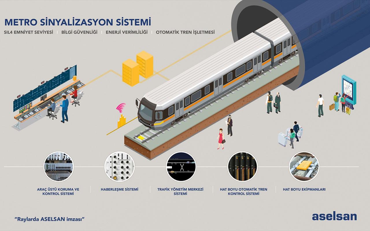 ASELSAN Gebze-Darıca Metro Hattı'nın sinyalizasyon sistemini sağlayacak