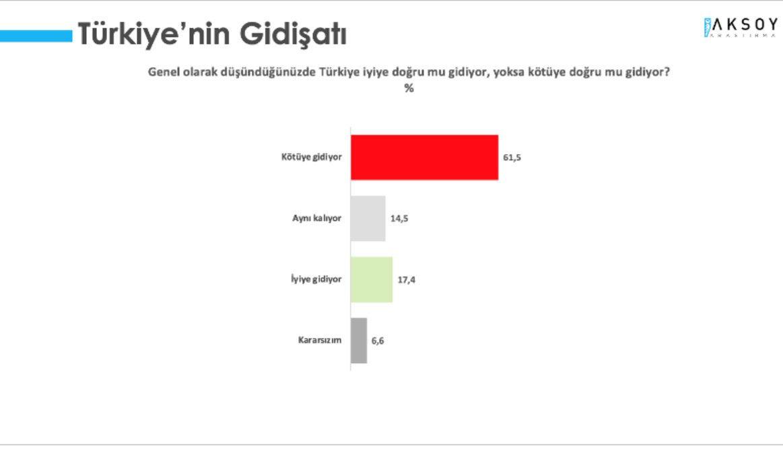İşte son anket çarpıcı sonuçlar! Erdoğan'ın rakibi Ekrem İmamoğlu mu Mansur Yavaş mı?