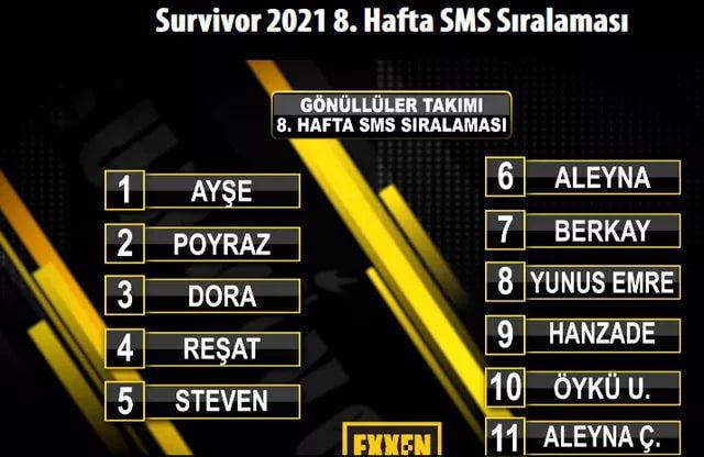 Survivor'da SMS birincisi başını yaktı bakın kim elendi geldiği gibi gitti